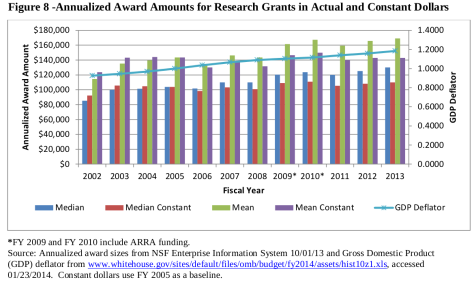 Mean and median NSF grant sizes, adjusted for inflation.  Image credit: NSF.