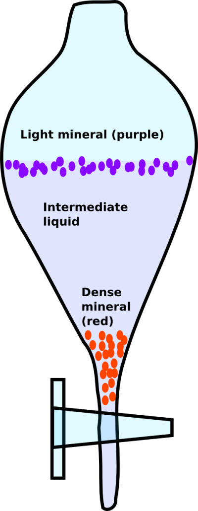 Heavy liquid separation.  Mixed dense (red) and light (purple) minerals are poured into a liquid of intermediate density and stirred.  After they come to equilibrium, the dense mineral(s) will sink, and the light mineral(s) will float.  Image credit: Bill Mitchell (CC-BY).