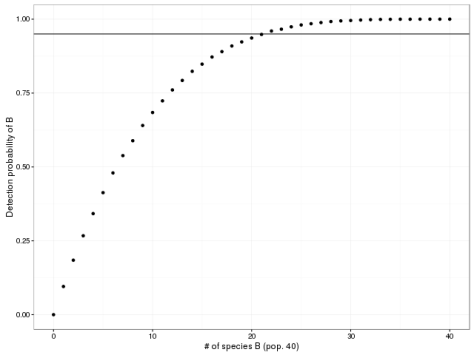 Results of the Monte Carlo simulation.  At left is all A, while at right is a population with all B.  The horizontal line is the 95% probability line.  Points above the line have a >95% chance of detecting species B.