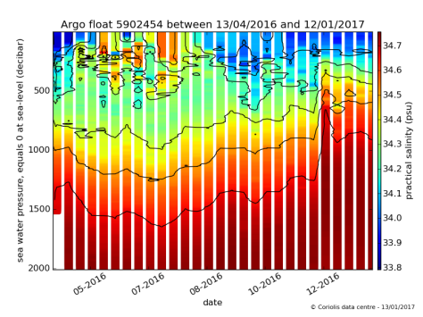 Salinity/depth profiles over time for buoy 5902454.  Image credit: Coriolis Data Centre.
