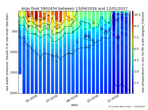 Temperature/depth profiles over time for buoy 5902454.  Image credit: Coriolis Data Centre.